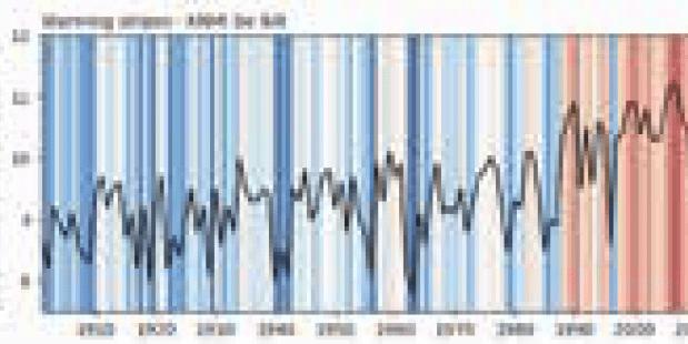Klimaatstreepjescode
