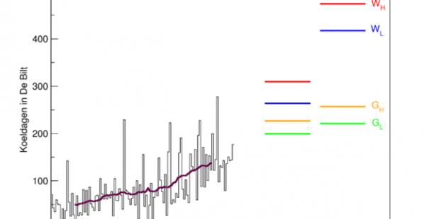 Aantal koeldagen per jaar, waargenomen in De Bilt sinds 1901, en rond 2050 en 2085 volgens de KNMI'14 klimaatscenario's.